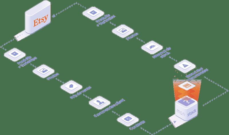 objets et données manipulées dans l'intégration Etsy : produit et variantes, photos, niveau des stock, statut des commandes.