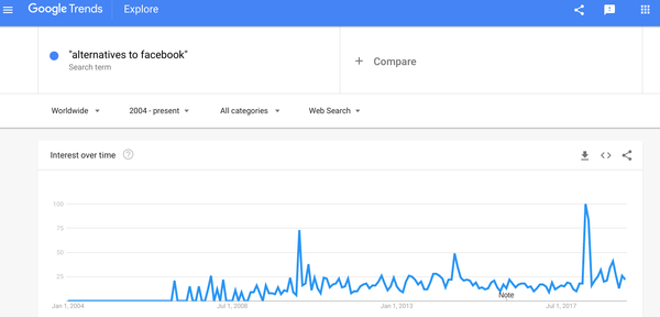 March of 2008 is where interest piqued but has it peaked?