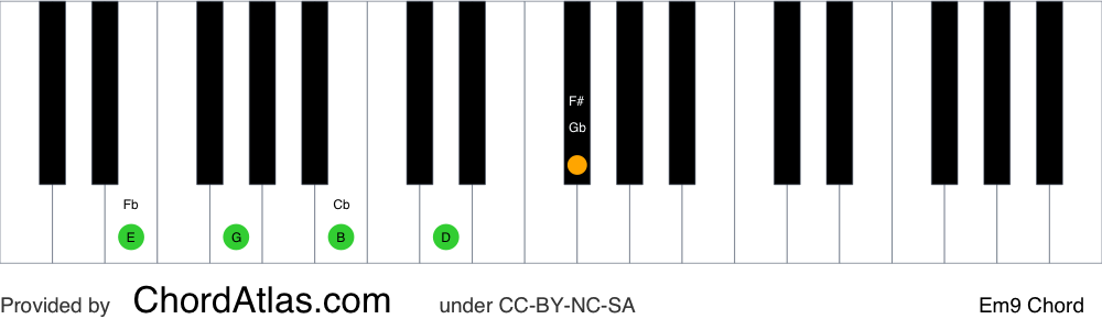 Piano chord chart for the E minor ninth chord (Em9). The notes E, G, B, D and F# are highlighted.