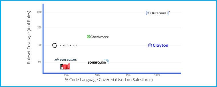 CodeScan graph highlighting static code analysis tools