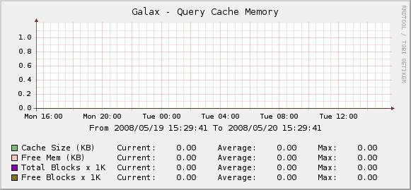 MySQL Query Cache Memory