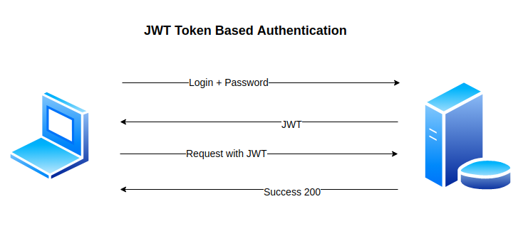 Image result for token authentication