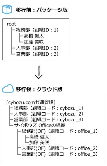 移行ツール1回目実行のイメージ