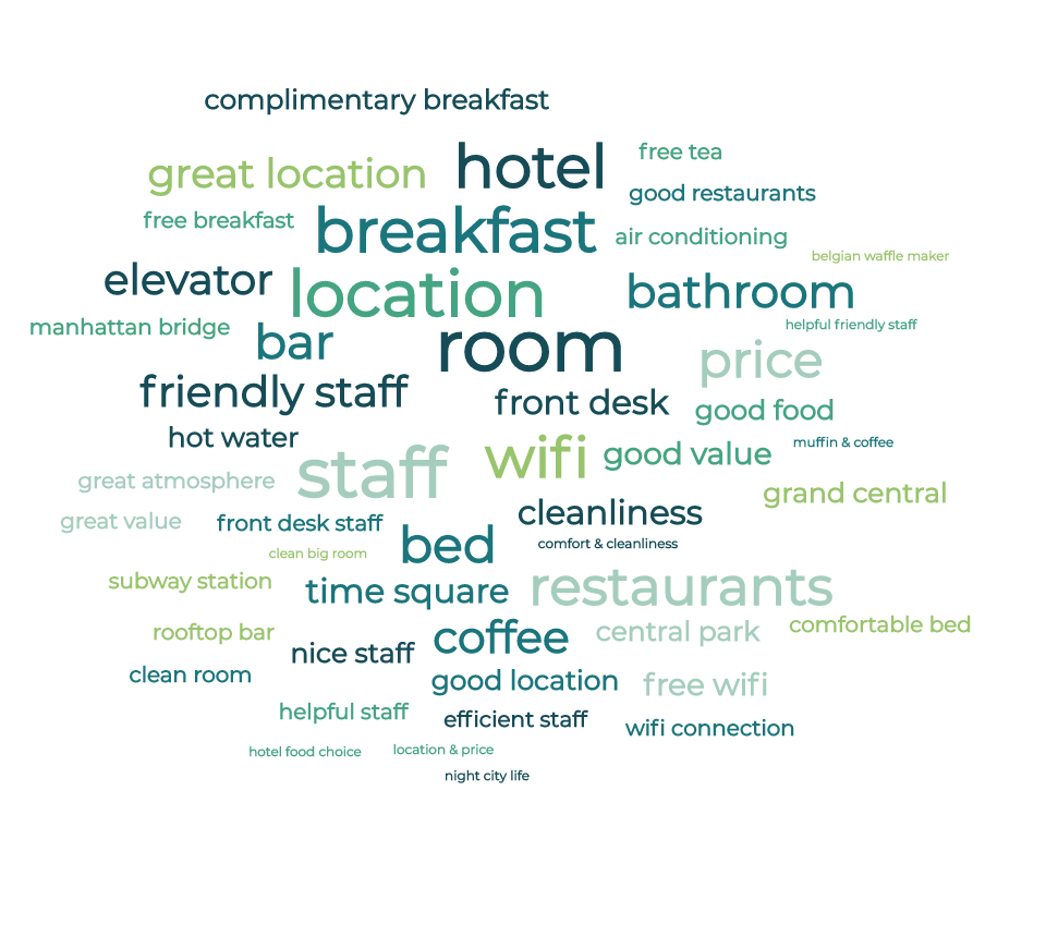 MonkeyLearn's word cloud generator showing frequently mentioned words in hotel reviews