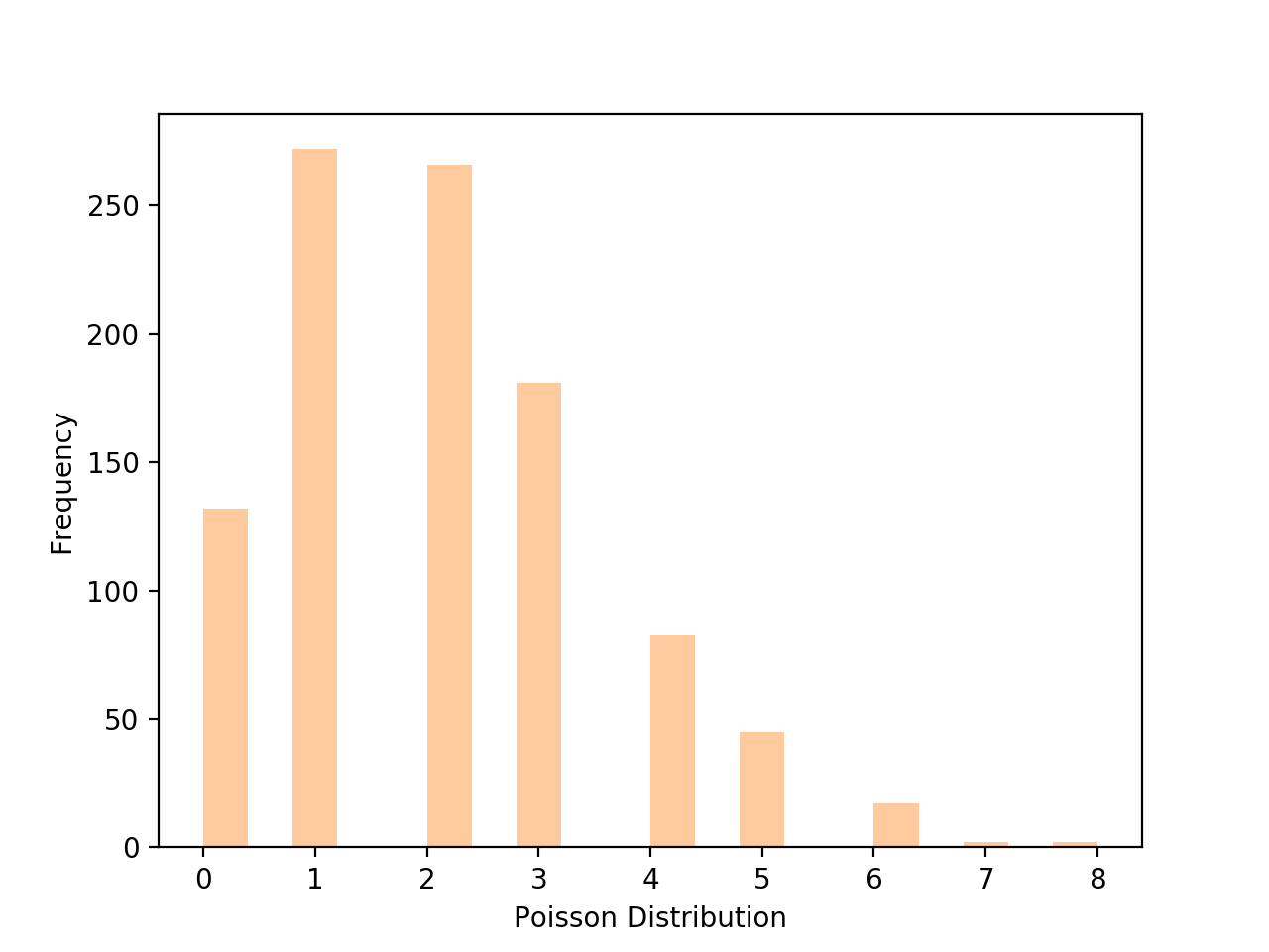 A Poisson distribution plot created using seaborn