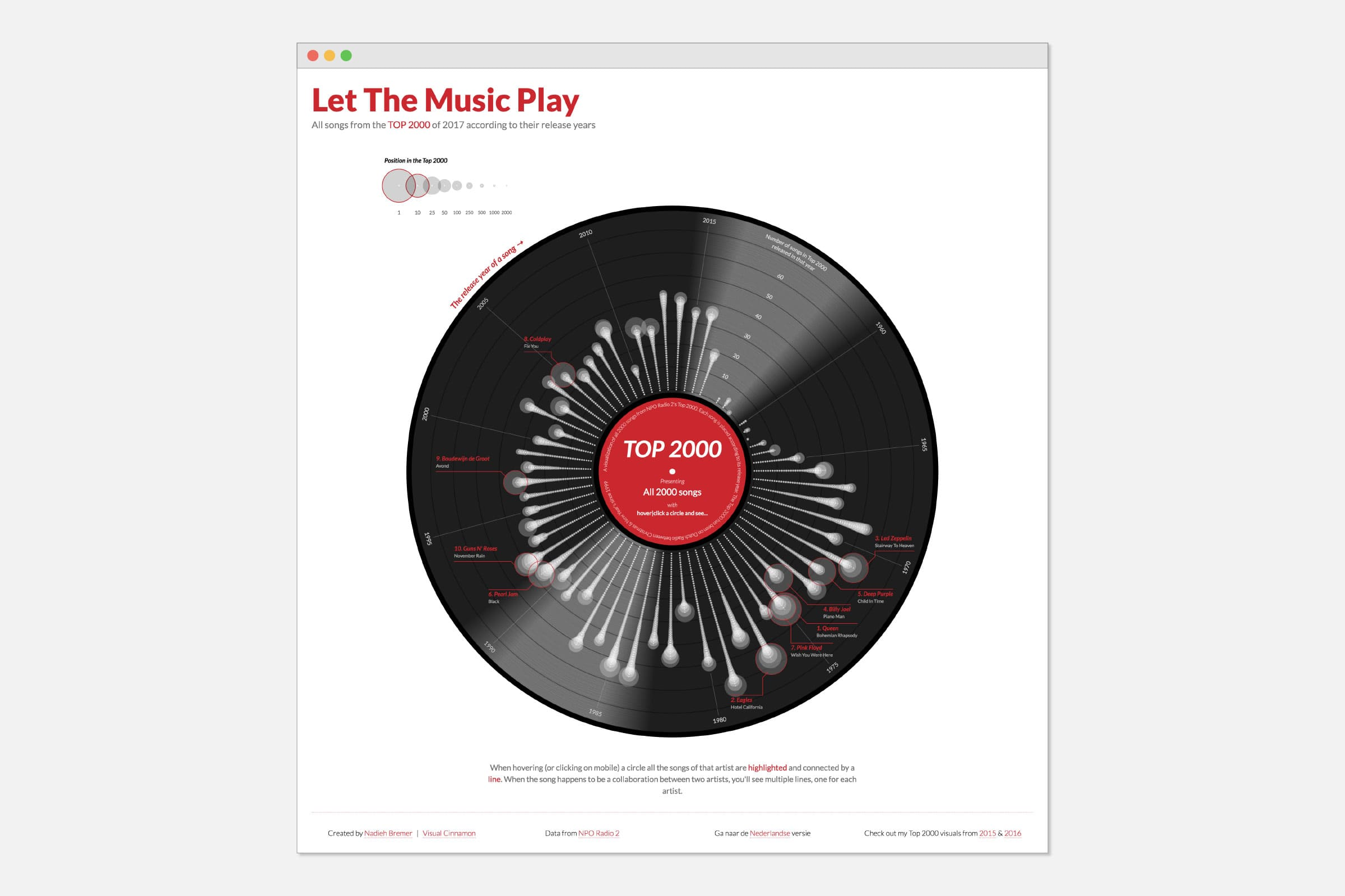 The final result of 'Let the Music Play'