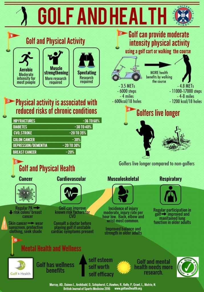 Statistics on the Health of Golfers