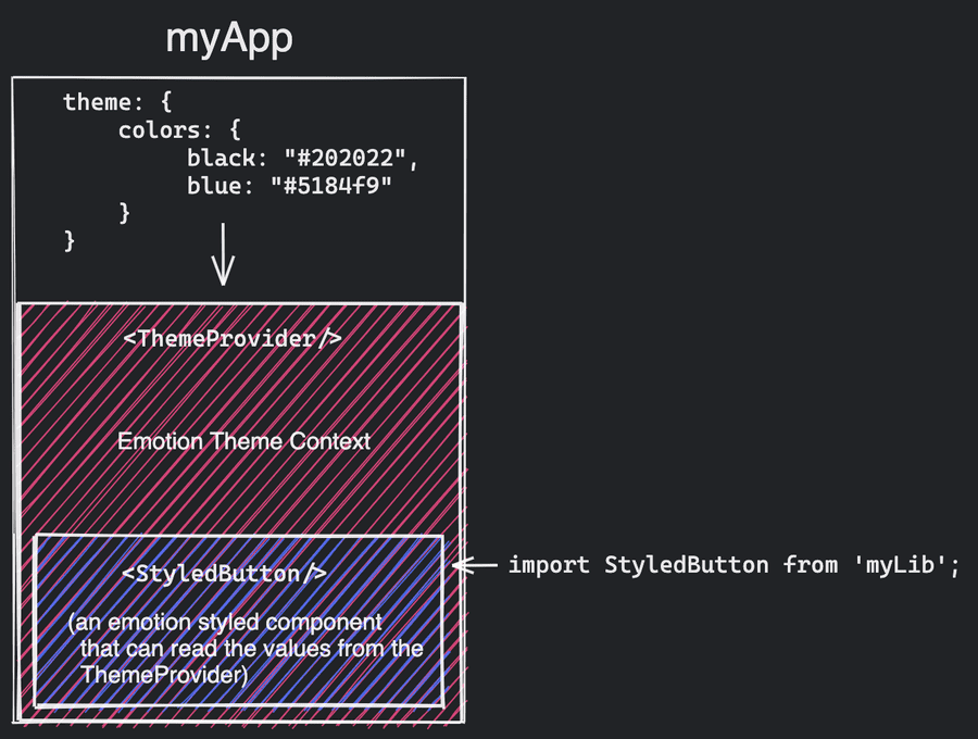 "Schema representing a styled component ""StyledButton"" from myLib rendered within the Emotion Theme Provider of myApp"