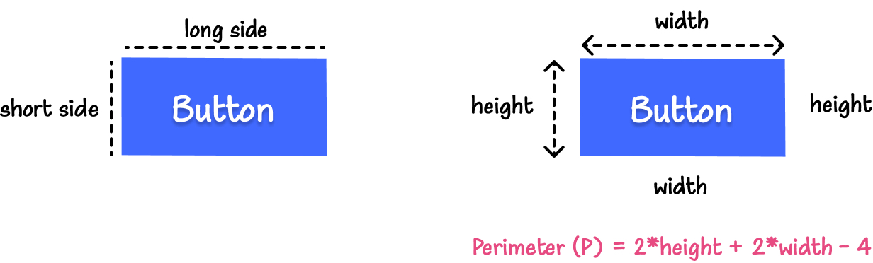 Illustration: On the left is the blue button with annotations for the long and short sides of the button. On the right, is the button with width and height annotations, and text that calculates the perimeter of the button: Perimeter (P) = 2*height + 2*width - 4