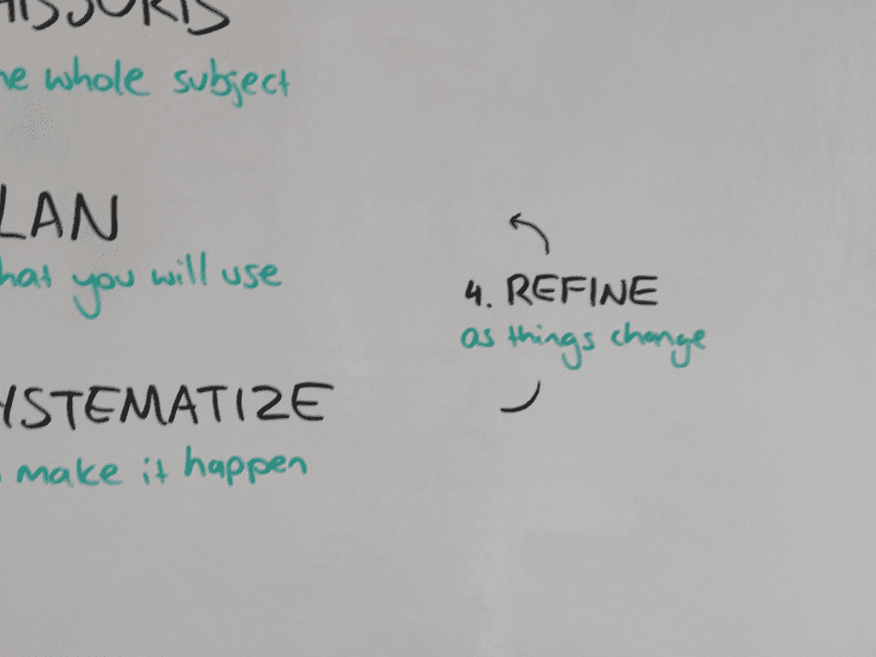 Phase 4: Refine - An ongoing process of refining Phase 2: Plan and Phase 3: Systematize
