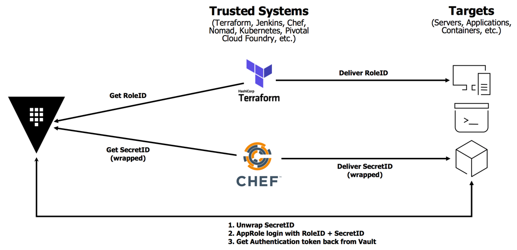 AppRole With Terraform & Chef | Vault - HashiCorp Learn