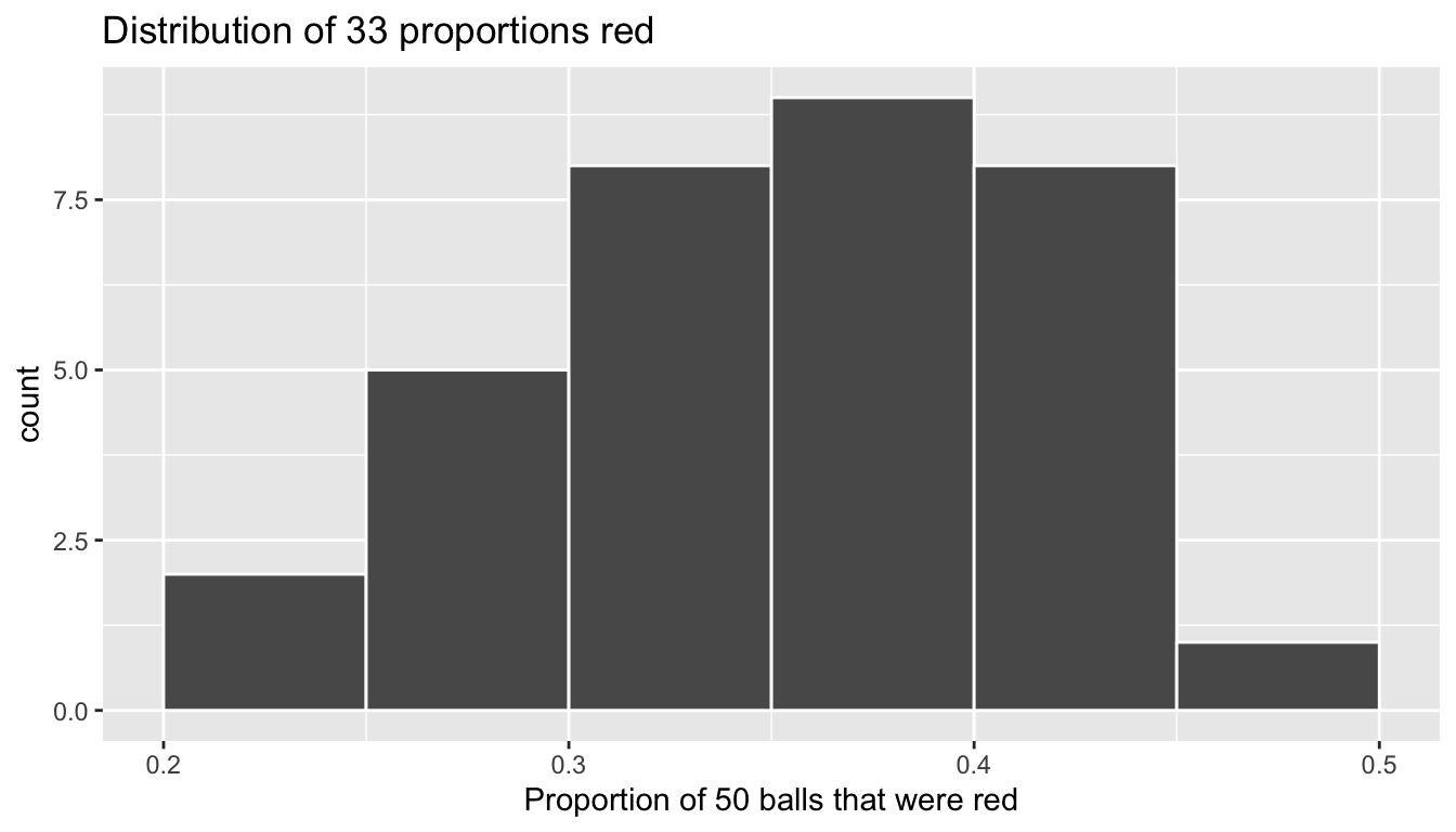 Distribution of 33 proportions based on 33 samples of size 50.