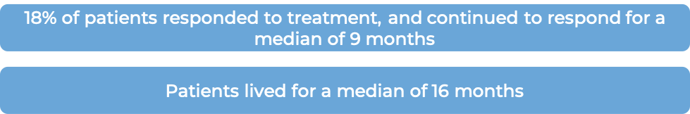 Results after Trastuzumab treatment (diagram)