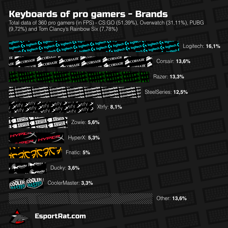 TOP 10 Gaming Keyboards for FPS 2017 - Choice of pro gamers