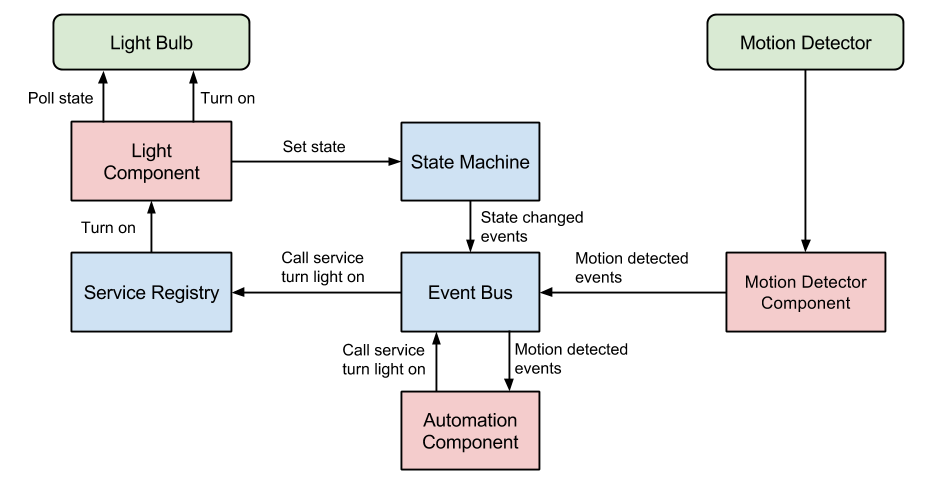 Diagram showing interaction between components and the Home Assistant core.