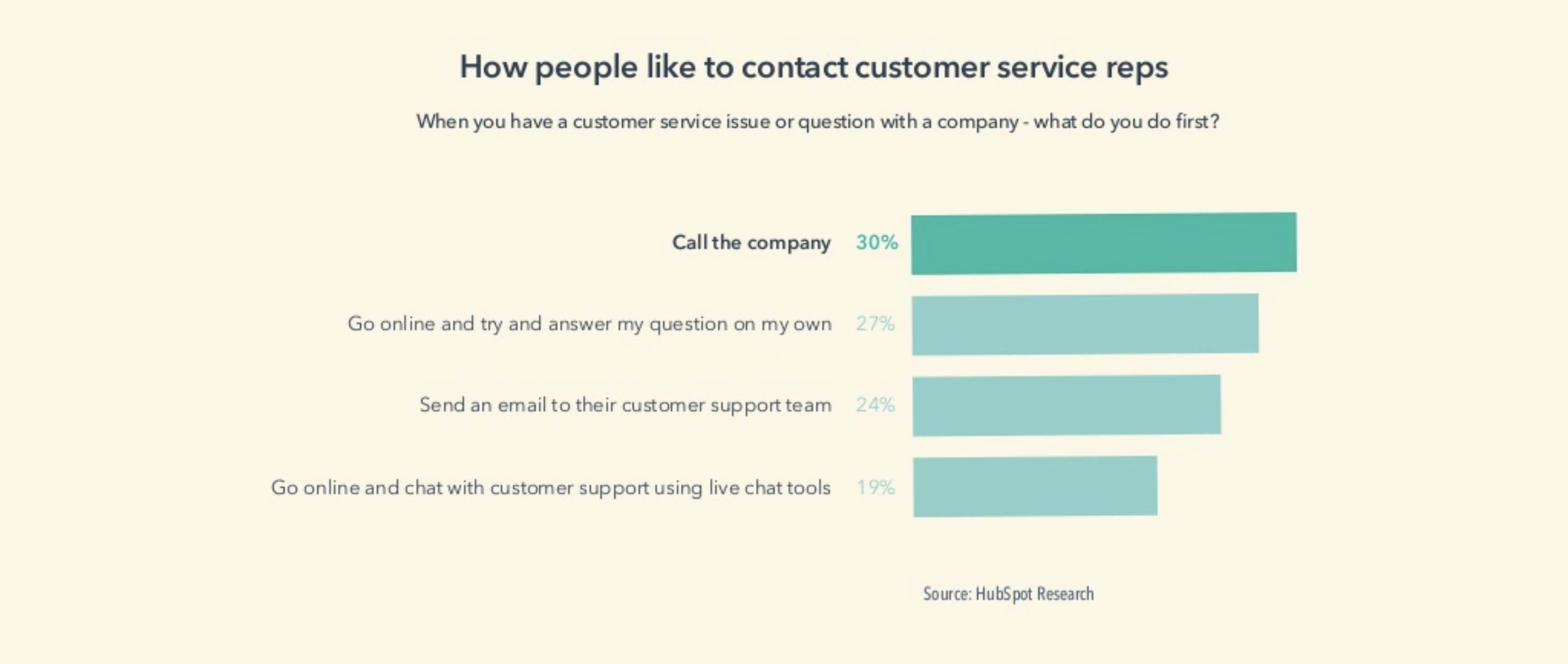 Data from Hubspot shows that phone is still the preferred method of contacting a company – closely followed by self-serving online