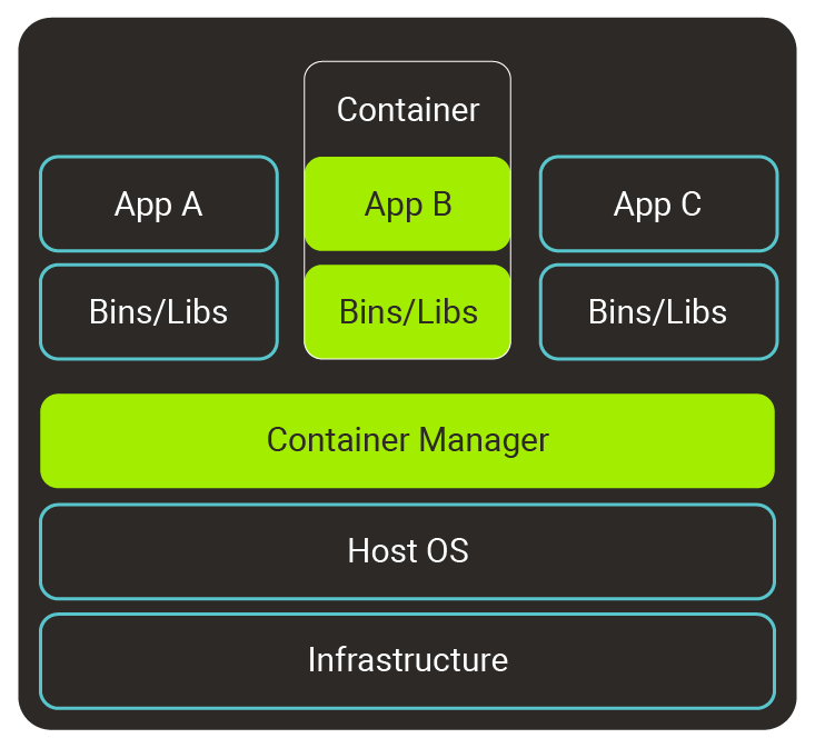 Diagram 2 - The framework behind running containers