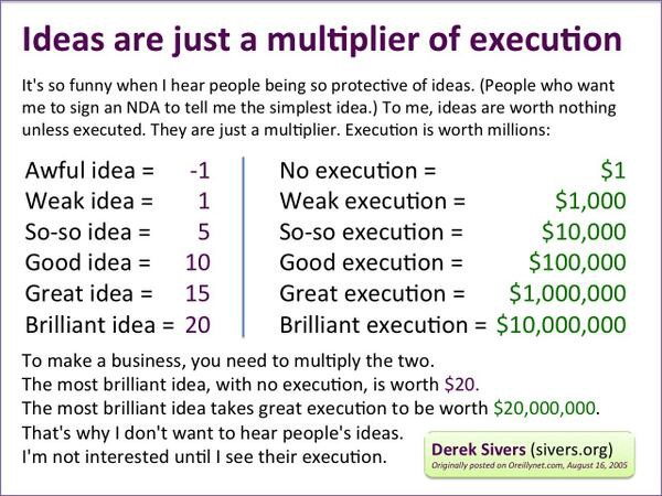 image-idea multiplier of execution