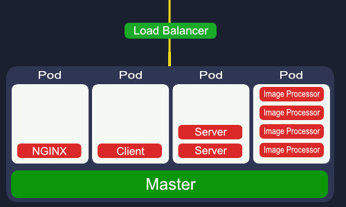 Schema of how Kubernetes allows to split the workload into pods