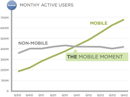 Projected mobile device growth