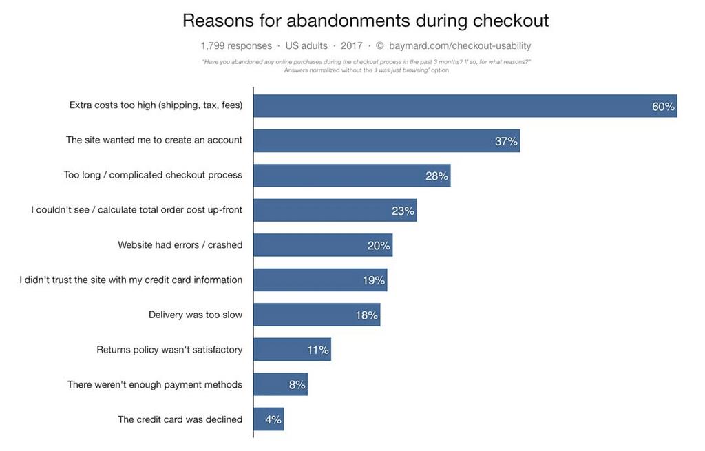 Cart abandonment reasons statistics