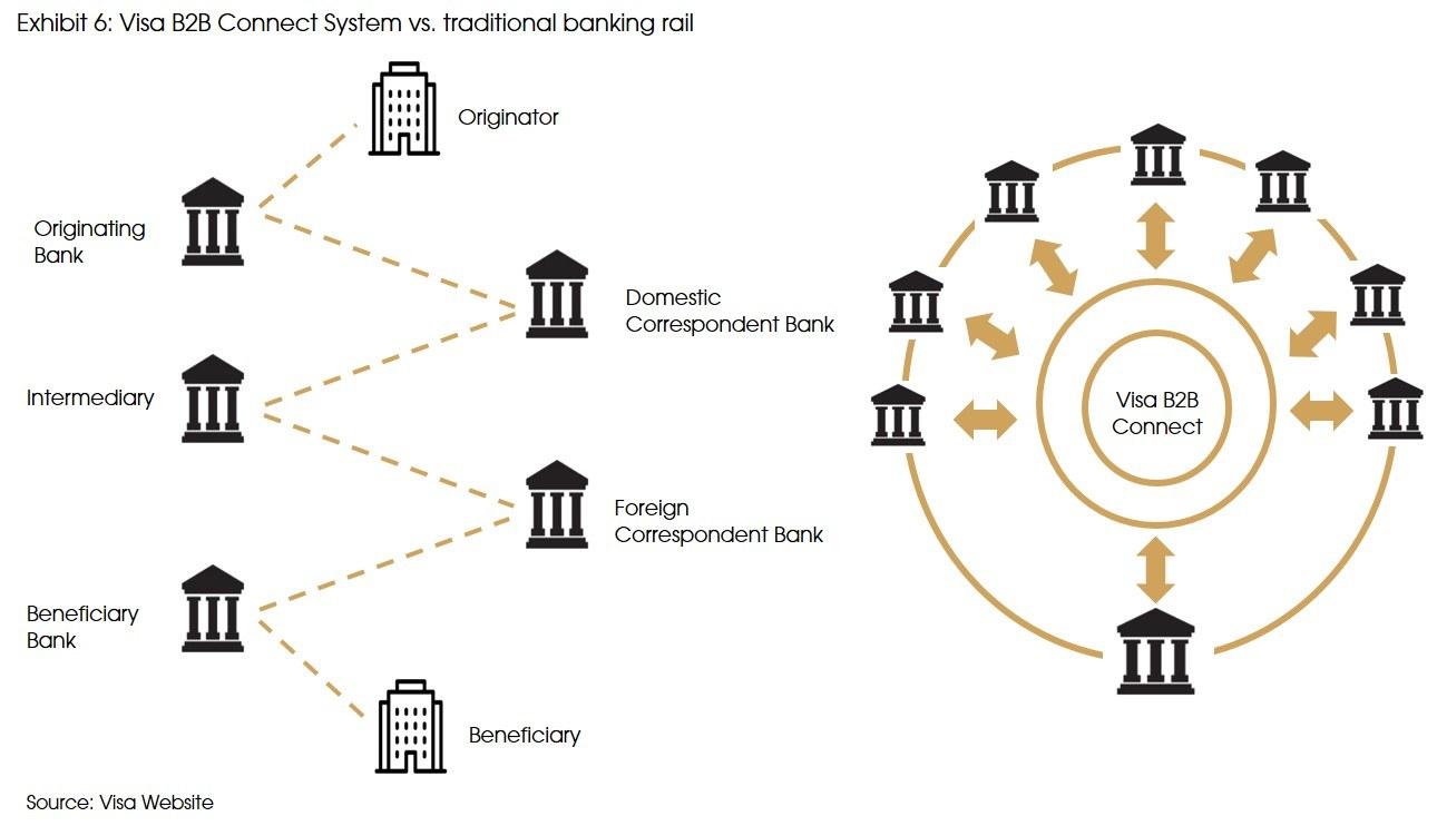 Exhibit 6 Visa B2 B Connect System vs traditional banking rail
