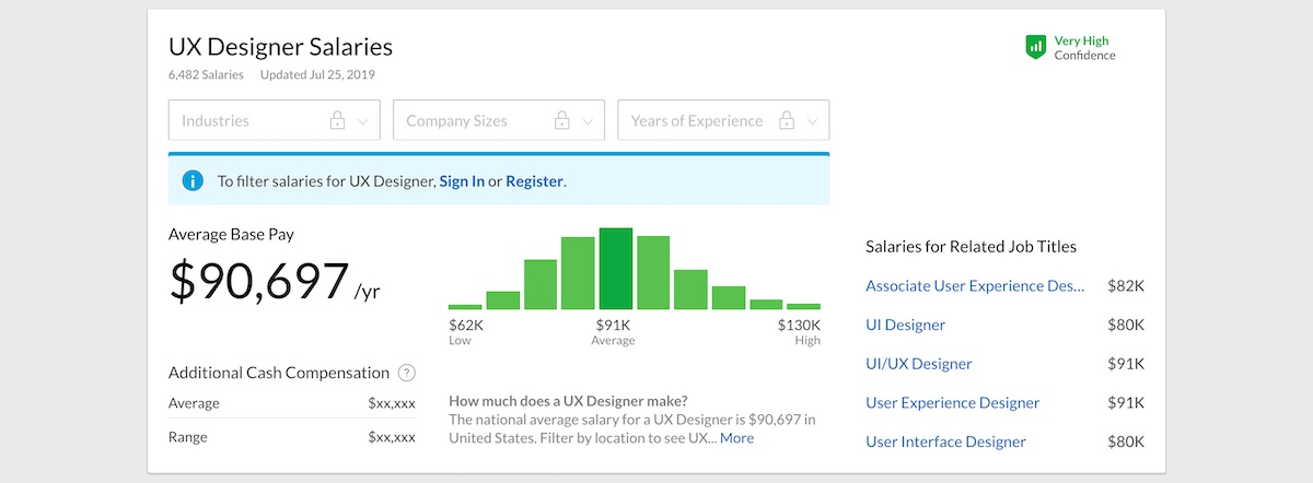 A salary estimate for a UX designer from Glassdoor