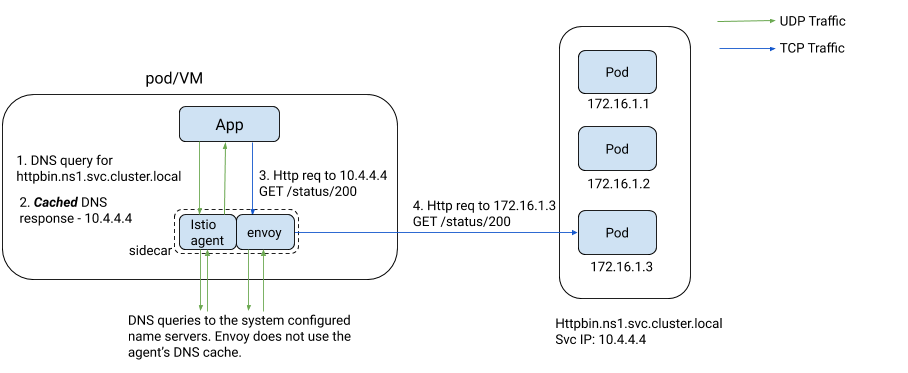 Smart DNS proxying in Istio sidecar agent