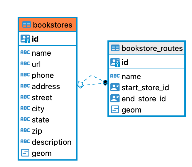 tutorial.bookstores and tutorial.bookstore_routes ER diagrams