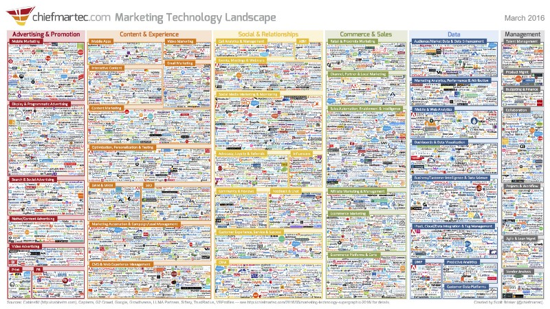 market map of vendors in marketing tech