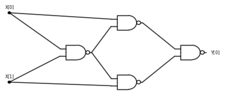 3.28: A circuit with NAND gates to compute the XOR of two bits.