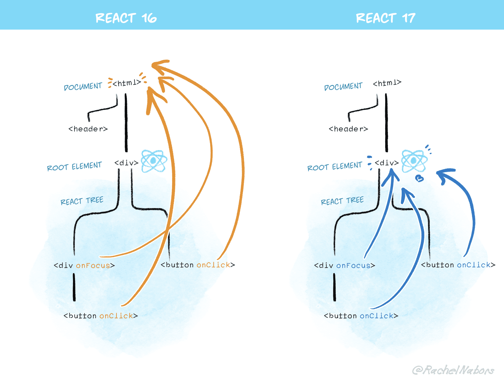 React 17 is our stepping stone