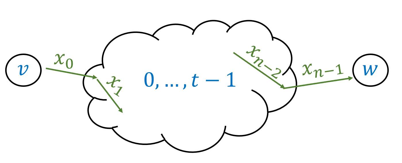 Given a DFA of C states, for every v,w \in [C] and number t\in \{0,\ldots,C\} we define the function F^t_{v,w}:\{0,1\}^* \rightarrow \{0,1\} to output one on input x\in \{0,1\}^* if and only if when the DFA is initialized in the state v and is given the input x, it will teach the state w while going only through the intermediate states \{0,\ldots,t-1\}.