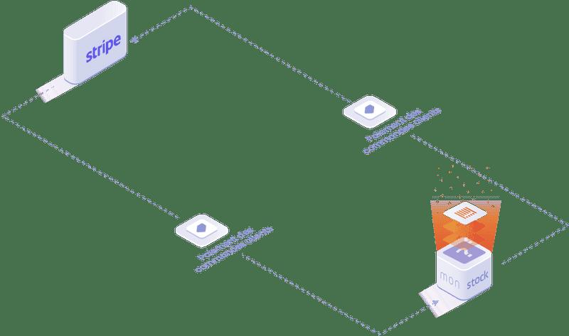 Objets et données manipulées dans l'integration Stripe : paiement des commandes clients.