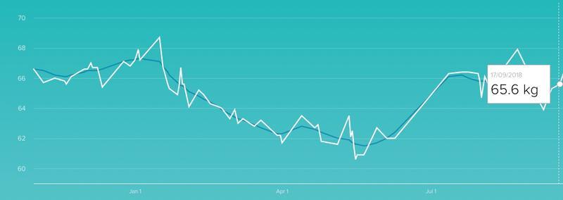 Weight log — Month #1