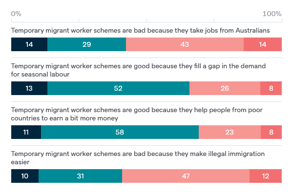 Temporary migrant worker schemes - Lowy Institute Poll 2020