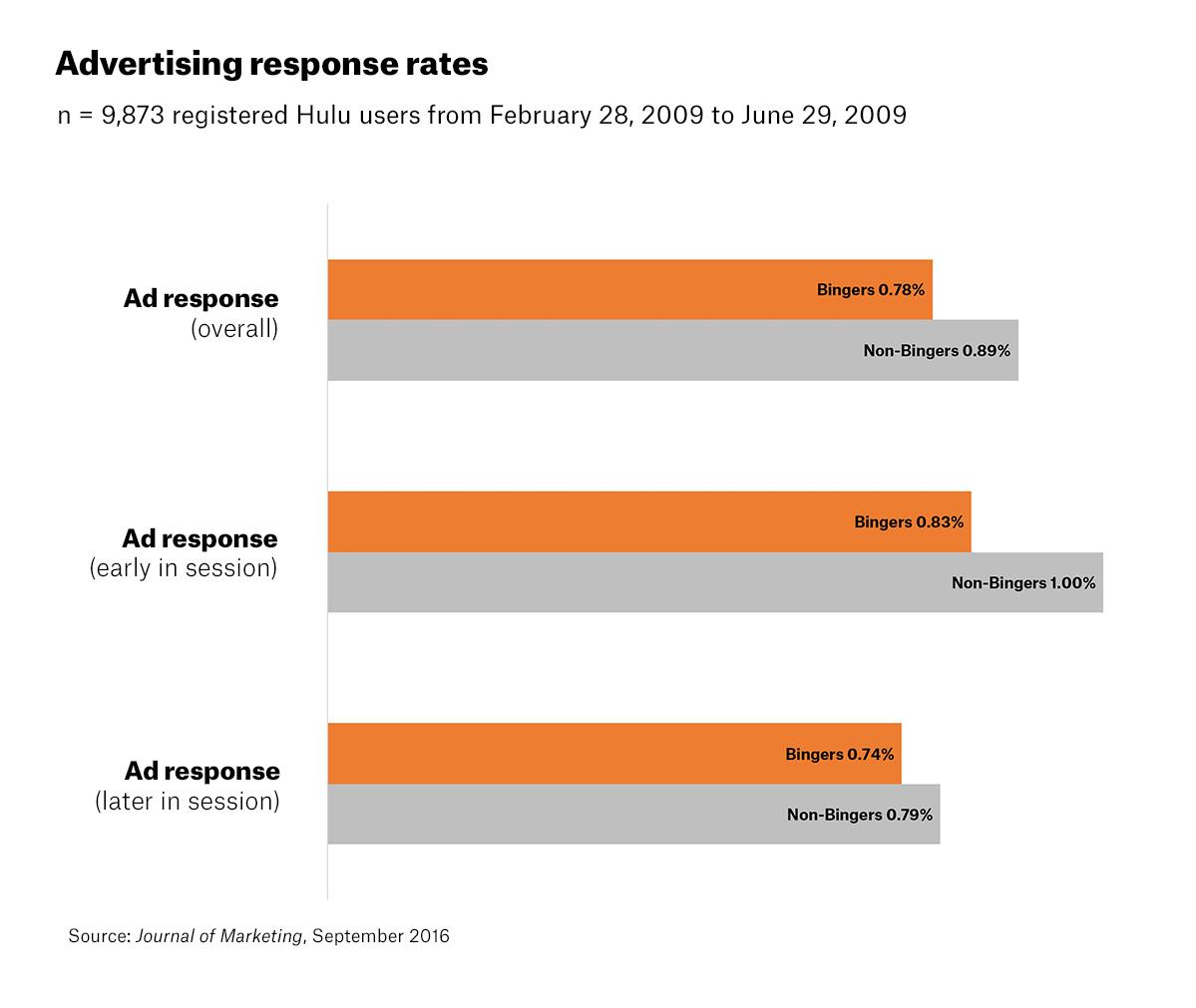 Binge ad response