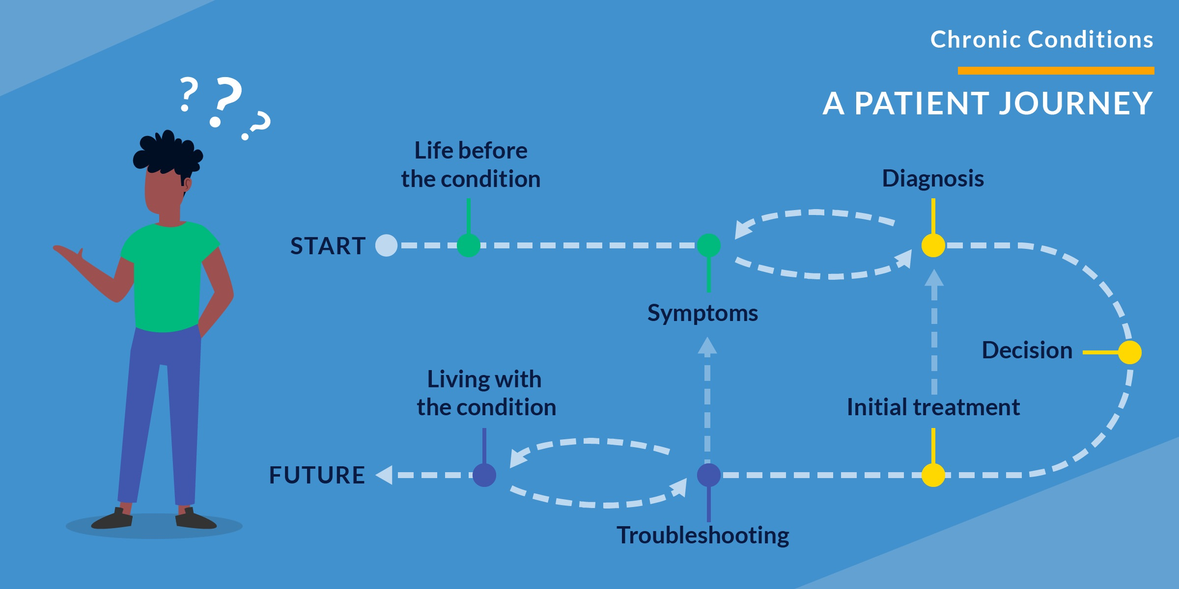 Chronic Conditions: A Patient Journey. An illustration of a person with question marks above their head on a blue background. A path leads through several dots representing stages of a journey. Start, life before the condition, symptoms, diagnosis, decision, initial treatment, troubleshooting, living with the condition, and the future. The path is cyclical between symptoms and diagnosis, and between troubleshooting and living with the condition. The path can double back or revert from troubleshooting to symptoms, or from initial treatment to diagnosis.