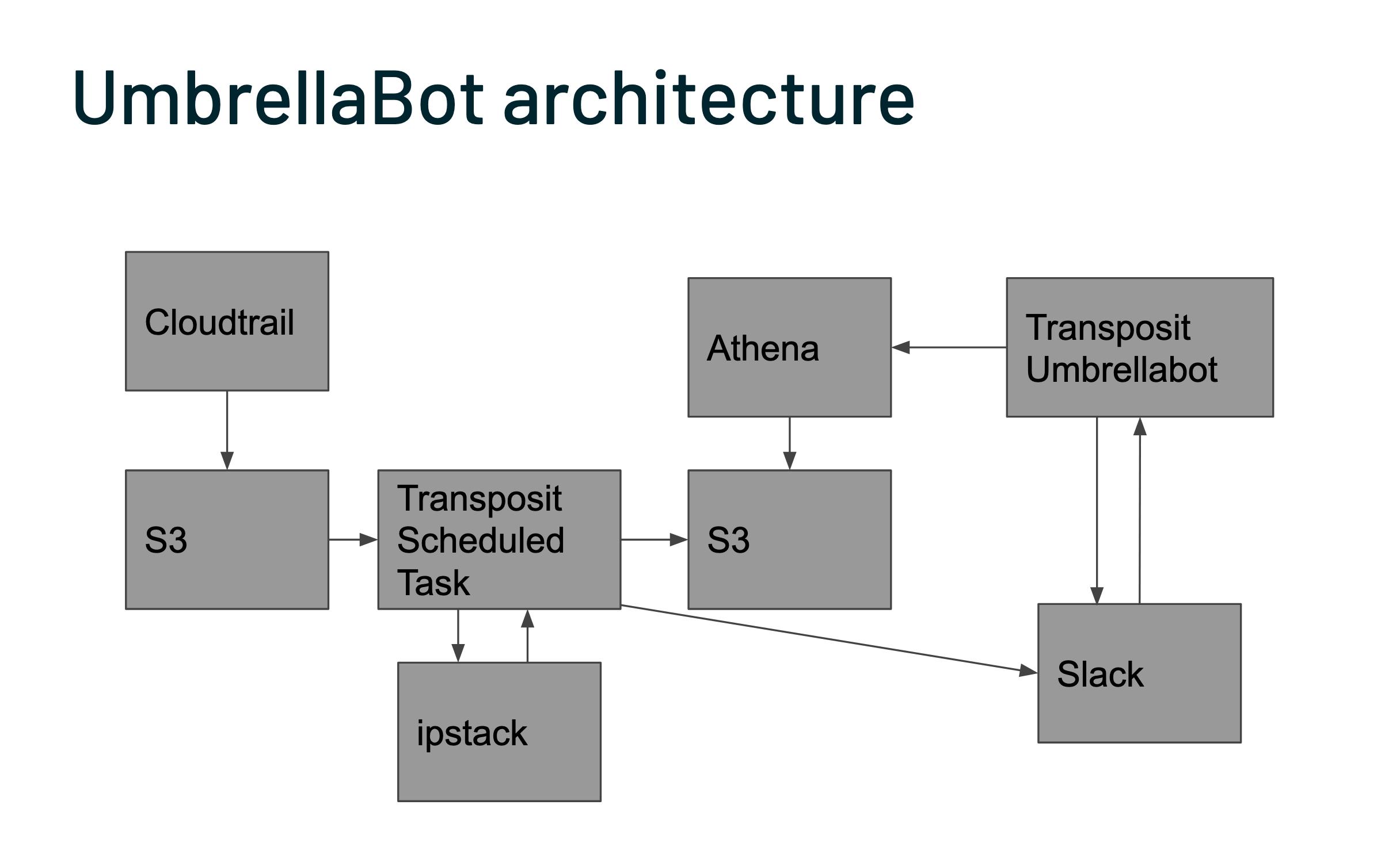 UmbrellaBot architecture diagram