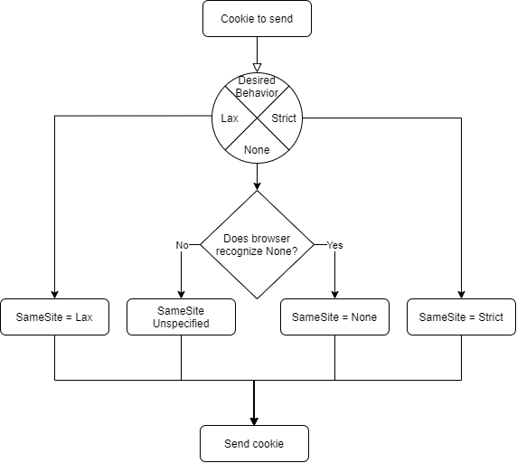 SameSite Flow Chart