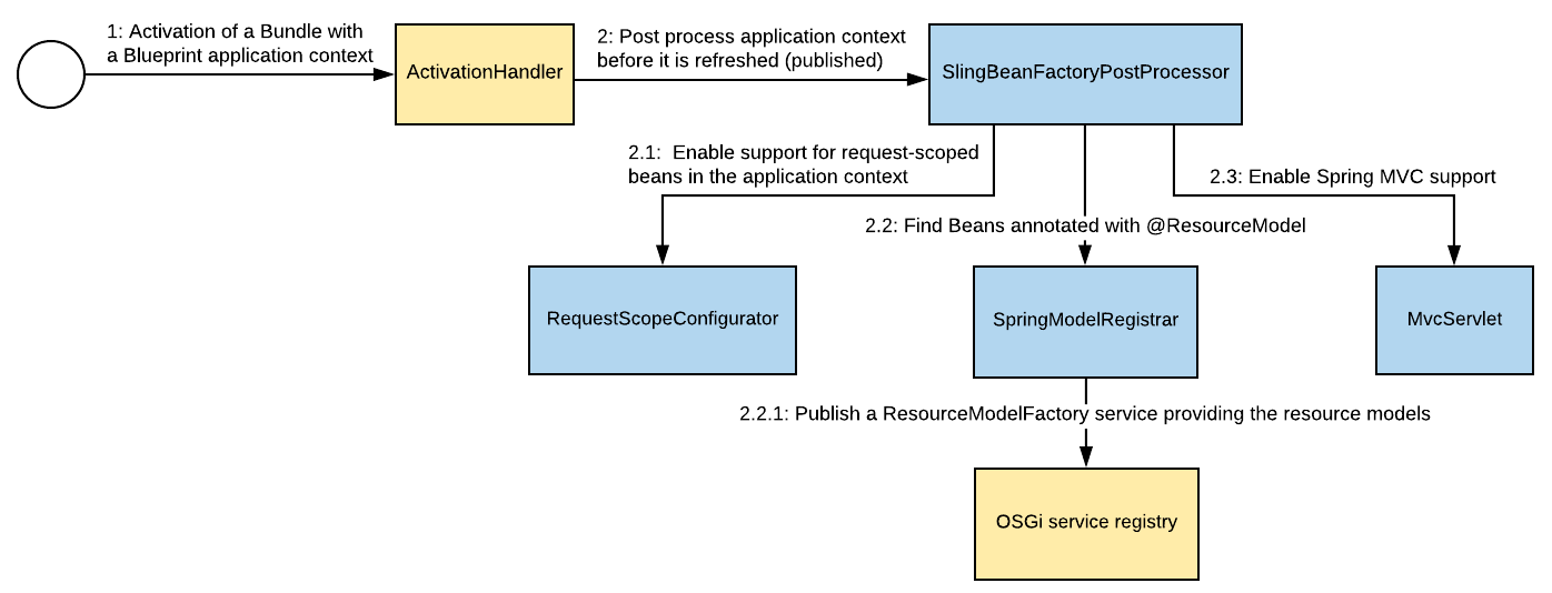 NEBA Spring post-processes blueprint application contexts before they are refreshed, finding beans annotated with @ResourceModel. The resulting resource models are exposed via a ResourceModelFactory service.