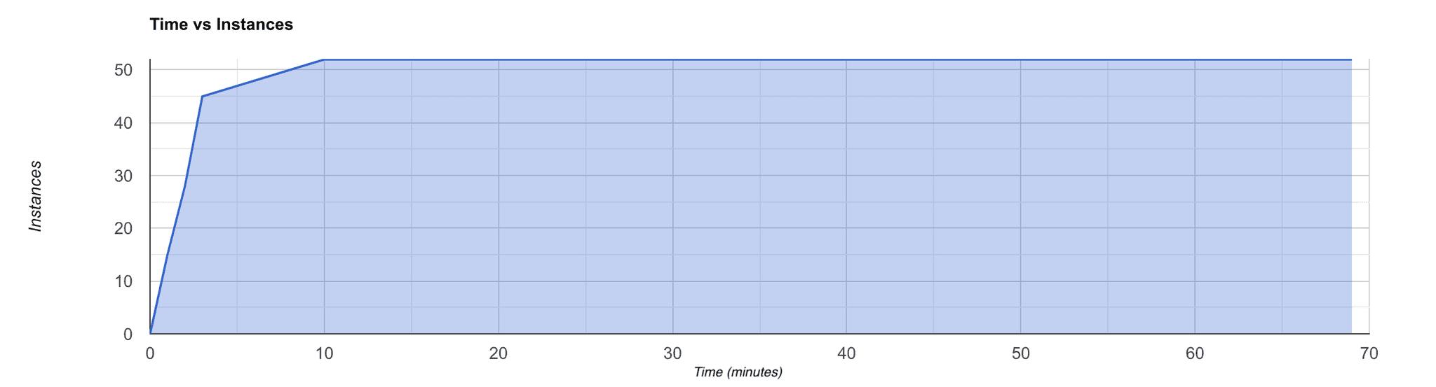 time-vs-instance-graph