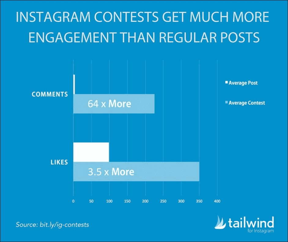 7-Social-contests