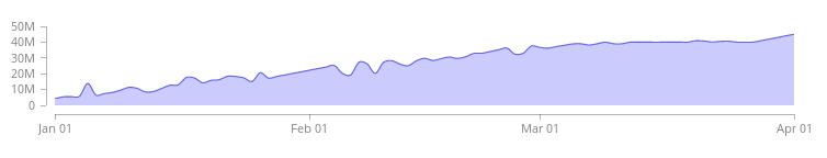 metricgraphics chart