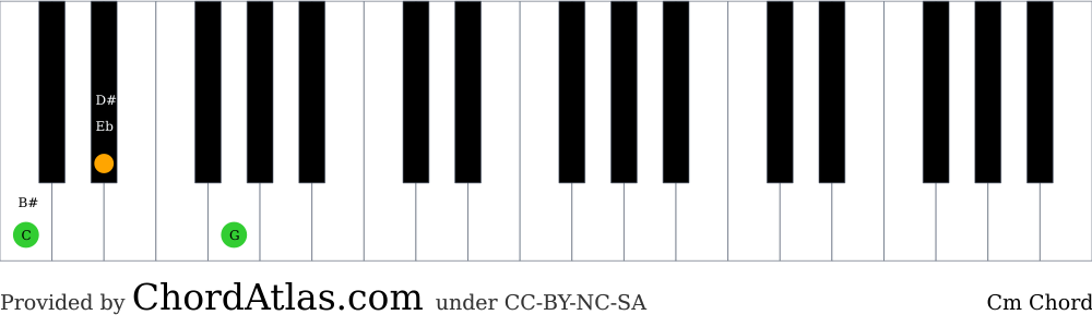 Piano chord chart for the C minor chord (Cm). The notes C, Eb and G are highlighted.