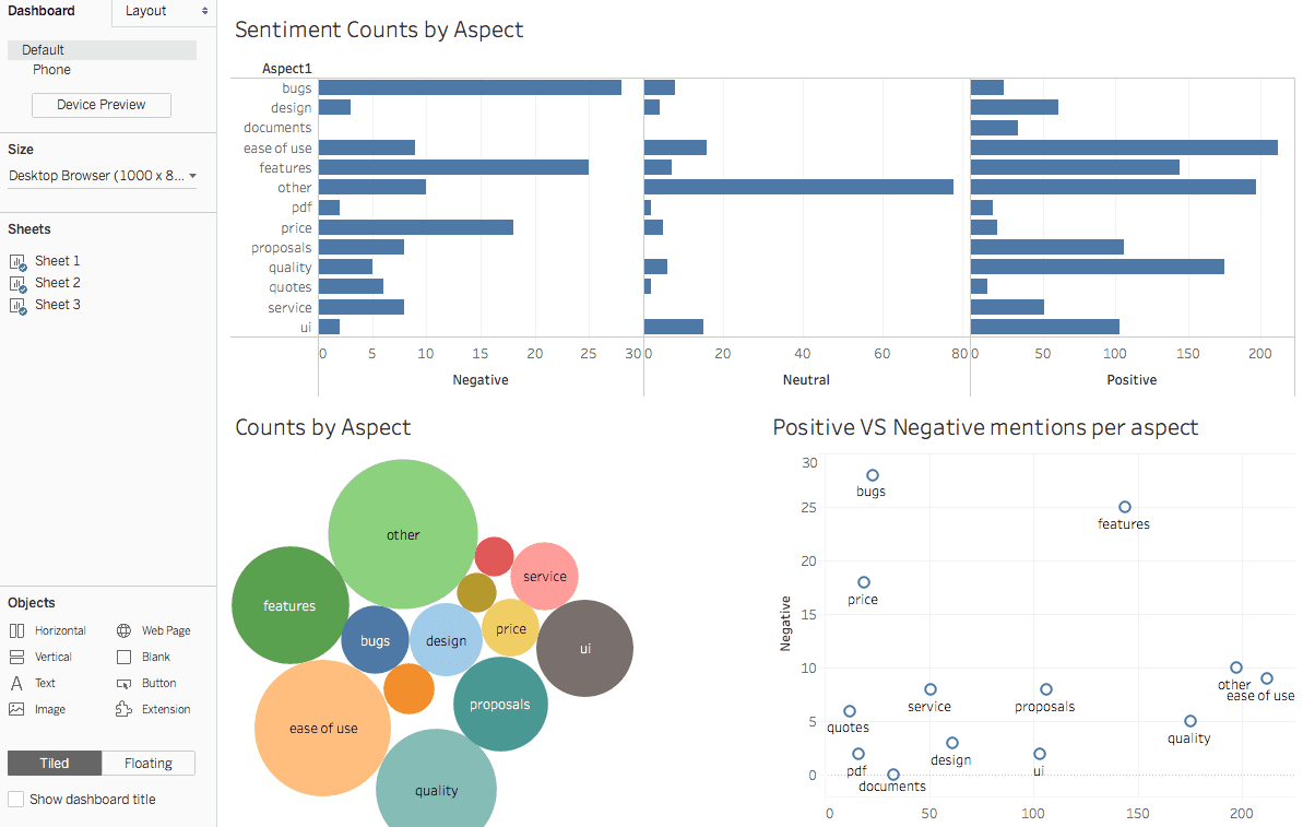Tableau screen showing multiple visualizations of sentiment analysis and counts by aspect.