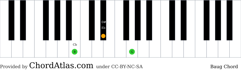 Piano chord chart for the B augmented chord (Baug). The notes B, D# and G are highlighted.