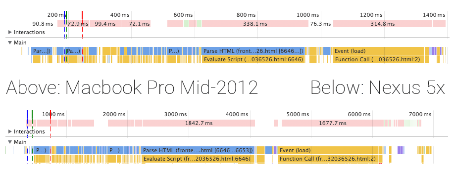 Timeline of loading the front end in Home Assistant 0.18.2