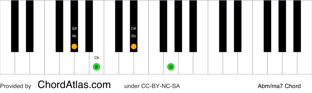 Piano chord chart for the A flat minor/major seventh chord (Abm/ma7). The notes Ab, Cb, Eb and G are highlighted.
