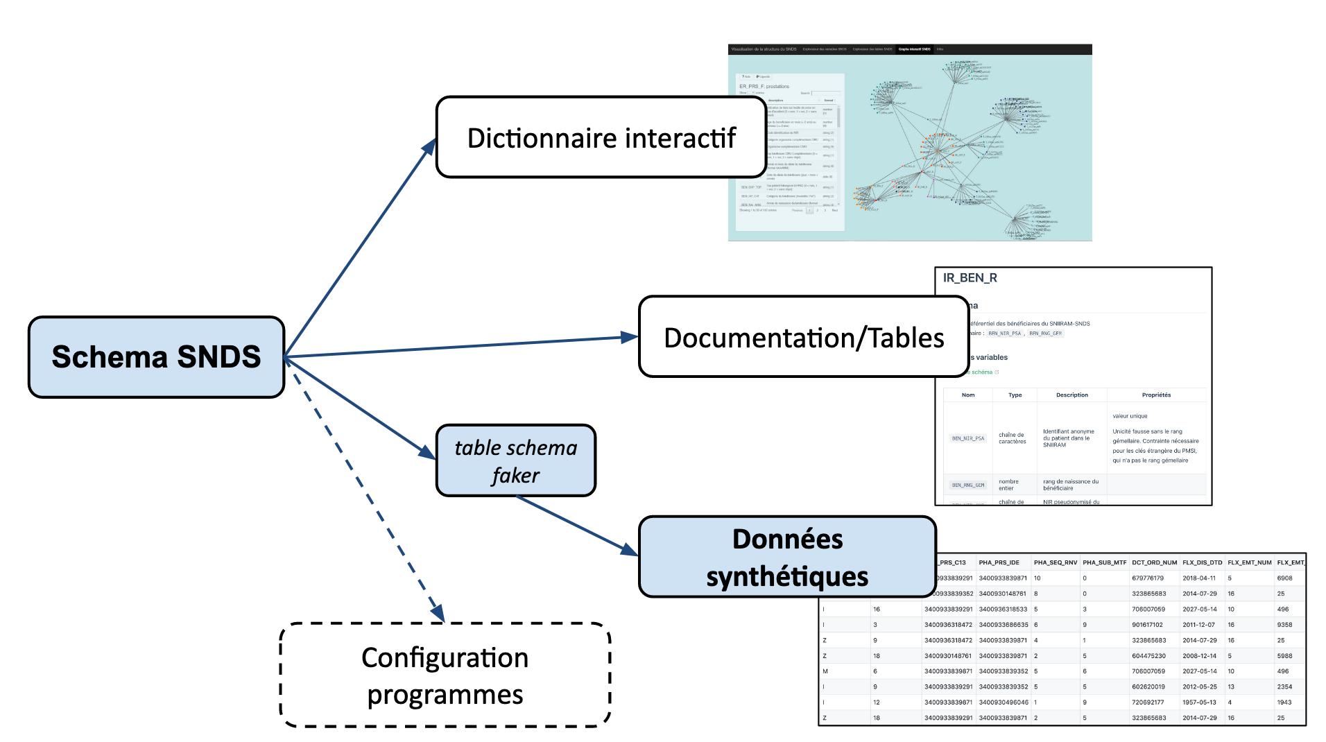 Génération du SNDS synthétique à partir du schéma